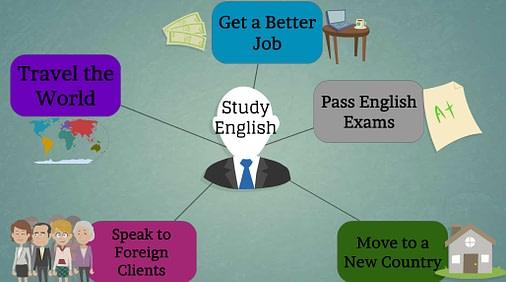 Study-English-reasons